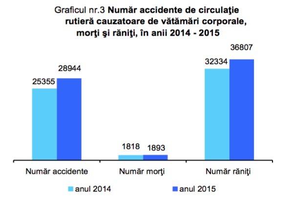 accidente-2015-romania